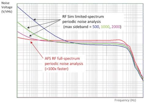 capacitor filter analysis semiwiki device noise analysis what not to do for ams ic designs