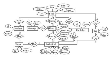 er diagram for library management system genetic programming for automating the development of data