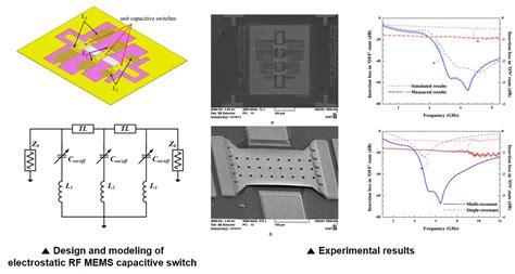 rf mems tunable inductor using bimorph microactuators rf optical mems mindap lab