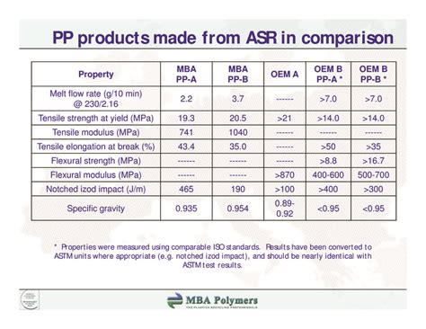 Comparing Mpa And Mba by Iarc M 252 Nich 2008 Plastics Recycling