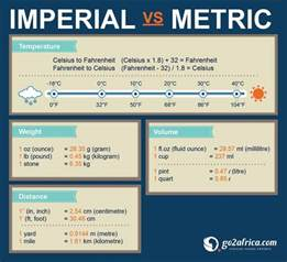 Imperial Vs Metric Handy Conversion Table To Help With Those Metric Vs