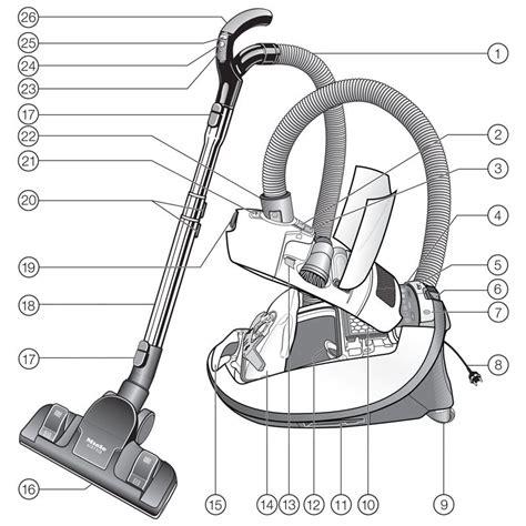 miele vacuum parts diagram vacuum parts vacuum store denver