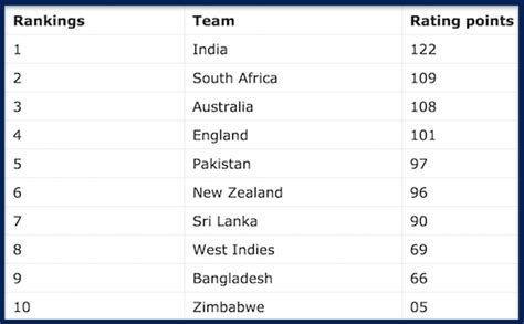 icc test rankings icc test team rankings as on 29th march 2017