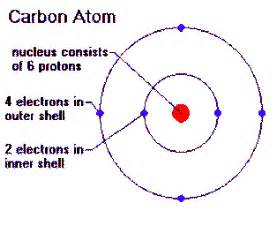 Atom With 6 Protons 2011examreview6d Chemistry