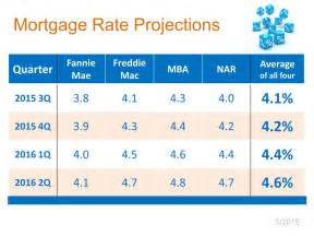 today s home interest rates where will mortgage rates be in 12 months keeping