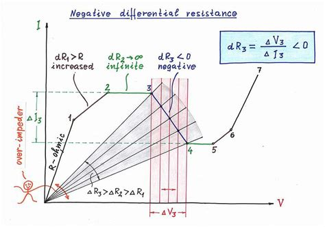 tunnel diode iv curve what is quot negative differential resistance quot how is it