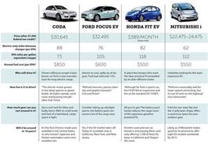 Electric Cars Range Compared Plugged In Nov Dec 2012 Magazine Club