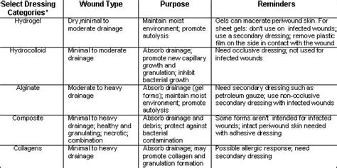 types of wound dressing pictures types of wound bandages pictures to pin on