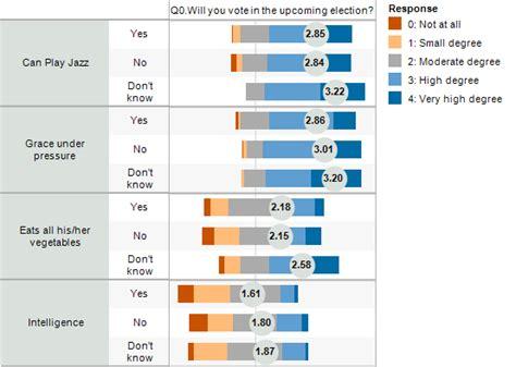 2012 election surveys analyses april 2012 data revelations