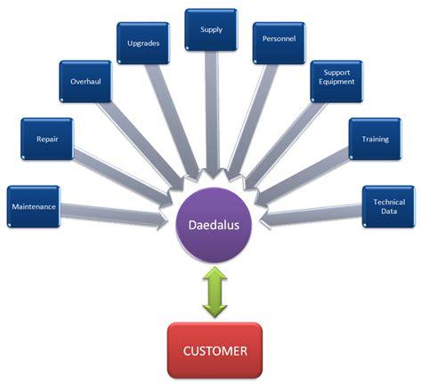 one stop shop concept daedalus website