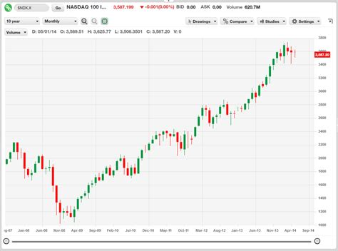 year chart photo what is the difference between the nyse nasdaq in terms images