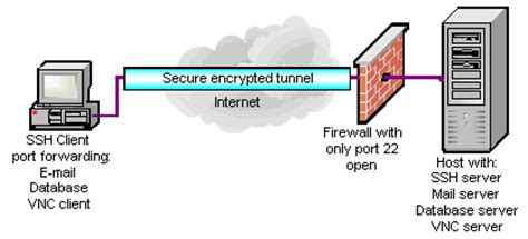 ssh port forwarding ssh overview functionality port forwarding