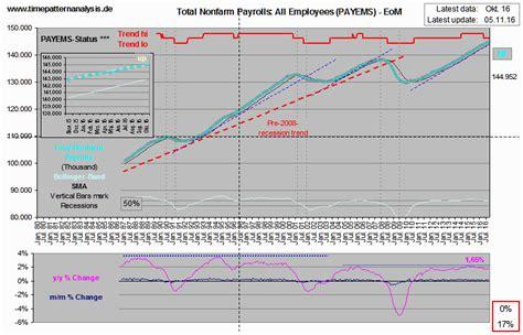 analysis pattern time aktien absturz warum