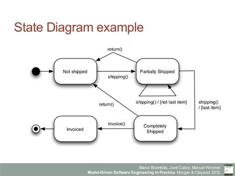 state diagram program state diagram in software engineering choice image how