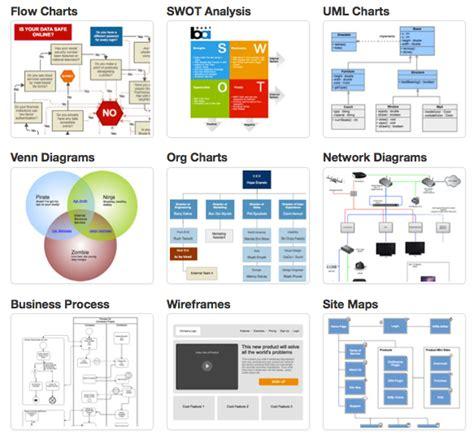 An Easy Way To Make A Venn Diagram Concept Map Etc Gliffy Flowchart Templates