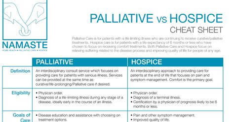 palliative care vs comfort care palliative vs hospice namaste home health hospice