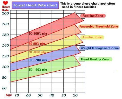 hearts and sharts high intensity max rate for hiit with weights
