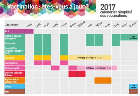 Calendrier Vaccinal Calendrier Vaccinal 2017 Les Nouveaut 233 S