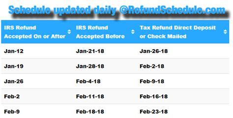 tax refund cycle chart irs tax return date chart irs e file refund cycle chart