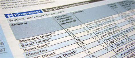 vw bank festgeldzinsen tagesgeld einlagensicherung comdirect hotline