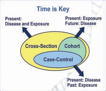 what is cross section study introduction to genetic epidemiology lesson 4 analytic
