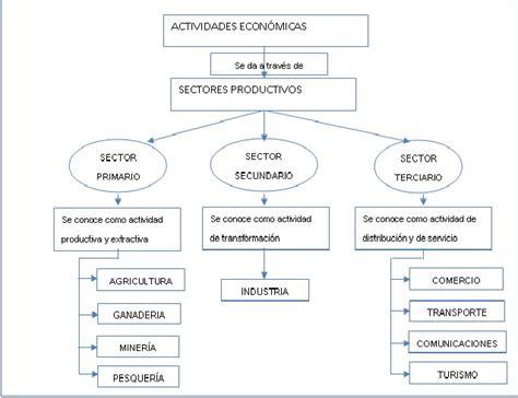 cadenas productivas relacionadas al turismo antonio historia2010