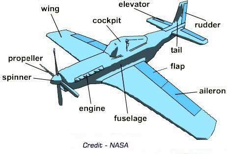 sections of an airplane airplane parts and functions