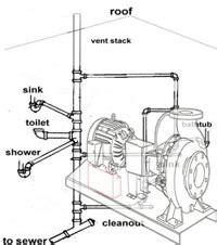 piping layout adalah plumbing jon purba s blog