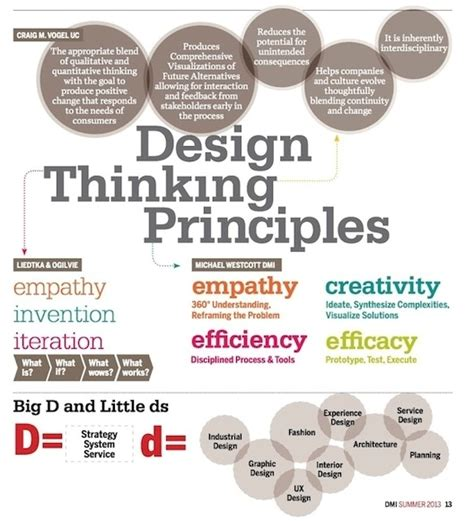 design management meaning infographic ideas 187 infographic definition of culture in