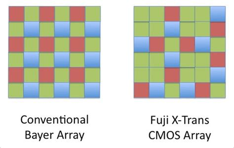 bayer pattern and image quality fujifilm set to launch an x trans sensor x100 successor in