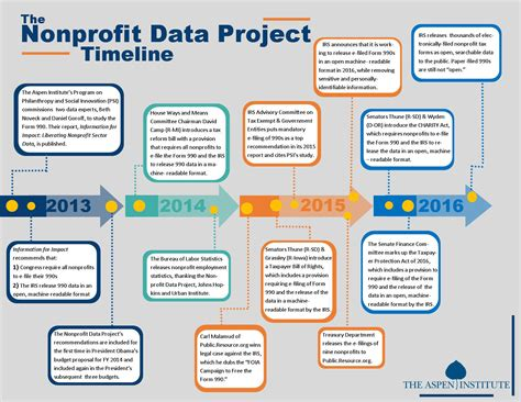 Nonprofit Nus Mba Linkedin by Nonprofit Data Project Updates The Aspen Institute