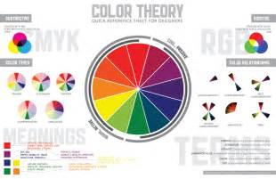 the meaning of colors and the basic color wheel color theory quick reference poster paper leaf