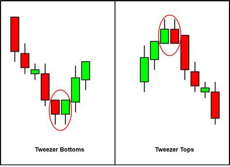 candlestick pattern red hammer midas investments forex tutorials part 8 advanced