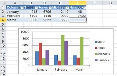 Dynamic Table Excel by Image Gallery Excel Charts