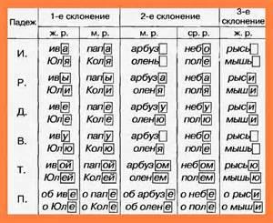 2 склонение имен существительных таблица