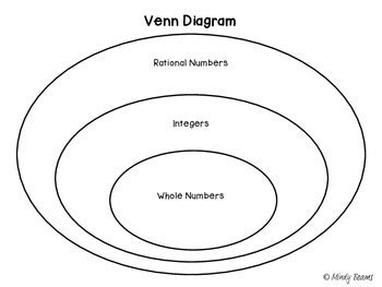 venn diagram integers classifying whole numbers integers and rational numbers teks 6 2 a 7 2