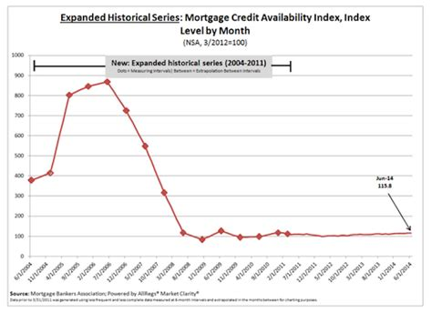Mba Credit Availability Index by Mortgage Credit Slightly More Available In June 2014 07