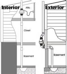 radon in basement remedy radon mitigation system important information student centered resources