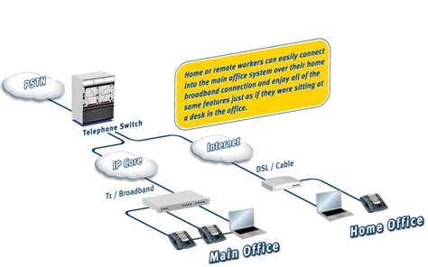 ip pbx diagram ip pbx ip pbx phone system india
