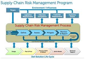 supply chain questions on supply chain management