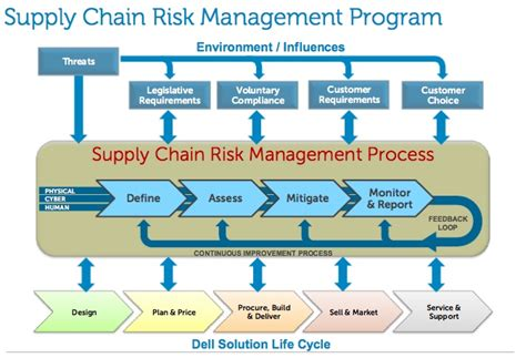 supply chain management strategies and risk assessment in retail environments advances in logistics operations and management science books supply chain supply chain risk management
