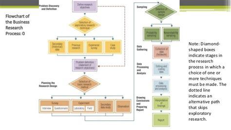 market research process flowchart research methodology unit 1