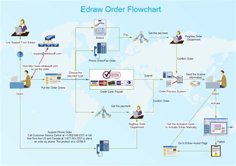 order processing workflow free work flow diagram exles