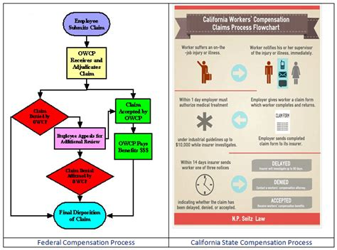 health insurance claims process flow diagram worker s compensation claims process complete guide