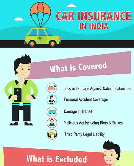 Car Insurance: Compare, Renew Car Insurance Policies in