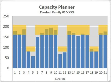 manufacturing capacity planning template pin production scheduling on