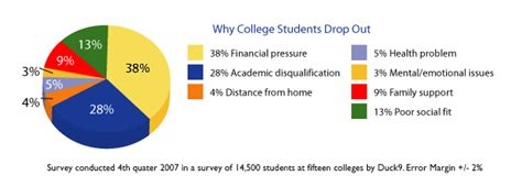 7 Reasons Teenagers Want To Drop Out Of School by College College Dropout Rate