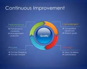 Continuous Improvement Process Template by Free Continuous Improvement Model Template For Powerpoint