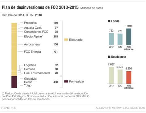 oficinas bankia cartagena fcc espera 400 millones de la desinversi 243 n en realia y