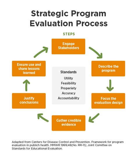 program evaluation assessments and evaluations hunger and health